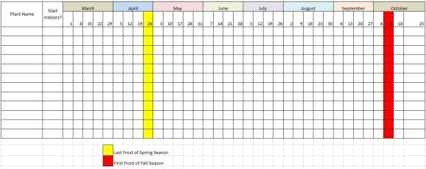 Planting Schedule: Growing Dates and Frost Dates