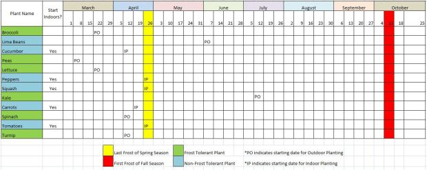 Planting Schedule: Planting Dates and Planting Location